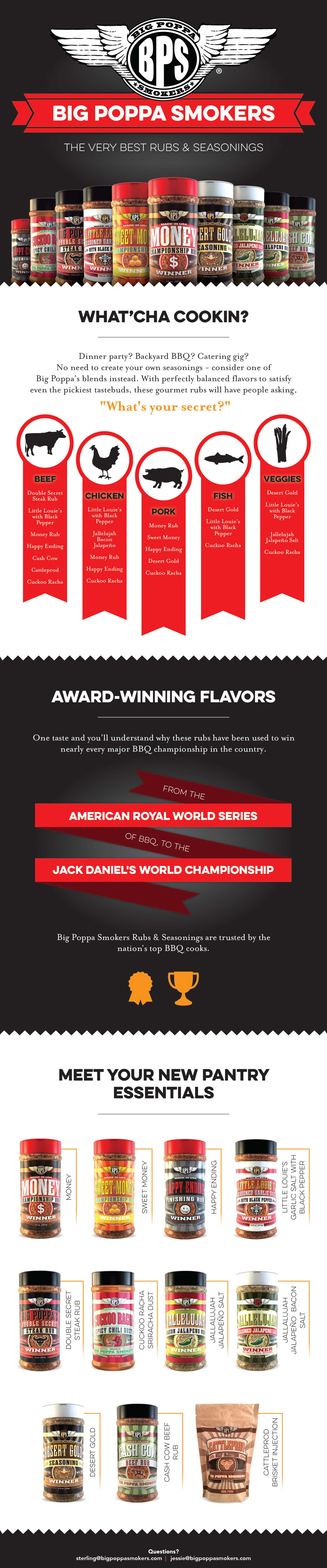 Big Poppa Smokers BBQ Rub Infographic